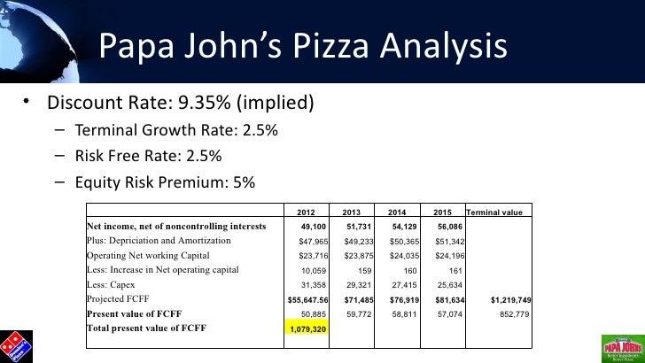 Strategic Valuation of Pizza Market leaders