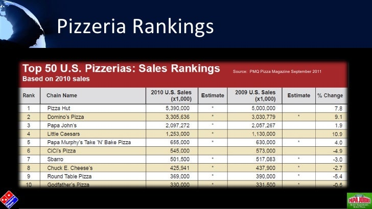 an analysis of the industry and history of the restaurant the pizza chain Mcdonald's, which started it all, is now the world's largest fast-food chain according to the national restaurant association, american sales of fast food totaled $1635 billion in 2005 [ ref ] the industry is growing globally as well.