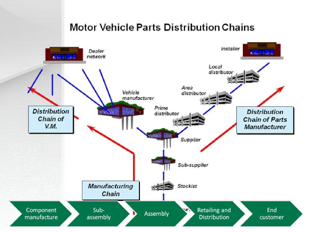 Supply Chain Management in the Motor Vehicle Industry, the ...