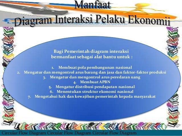 Presentation media bagi pemerintah diagram interaksi ccuart Image collections