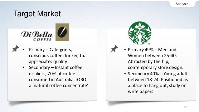 Consumer Behavior of Starbucks