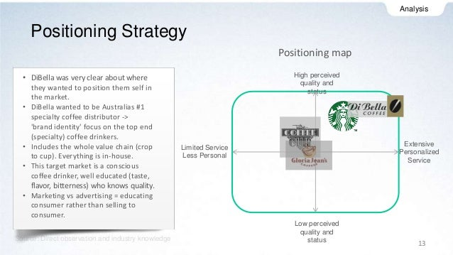 starbucks industry analysis essay example Swot analysis can never be complete it can always be essays related to swot analysis 1 an in-depth study of the industry as a whole and then more.