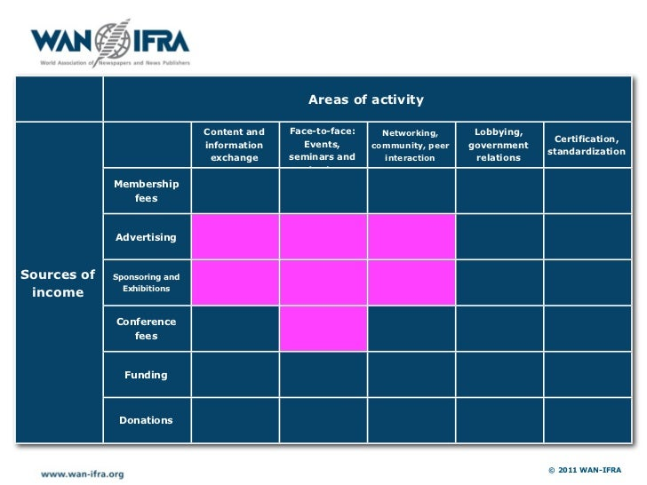 Areas of activity                              Content and   Face-to-face:     Networking,      Lobbying,                 ...