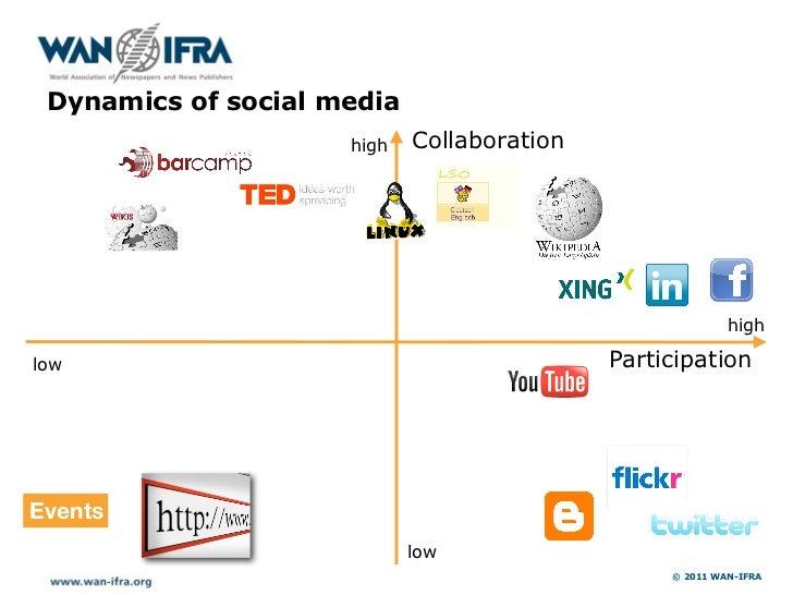 h     Dynamics of social media                         high   Collaboration                                               ...