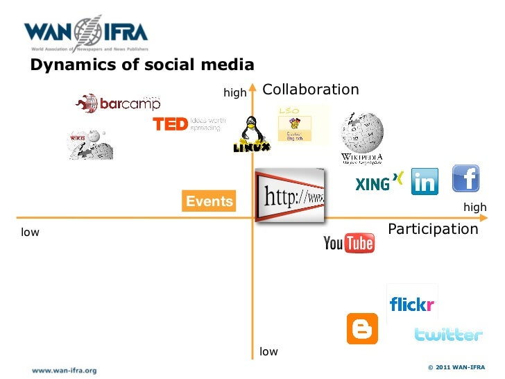 h     Dynamics of social media                         high   Collaboration                     Events                    ...