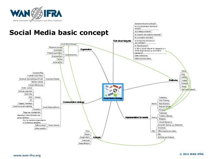 Social Media basic concept                             © 2011 WAN-IFRA