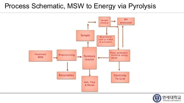 pyrolysis of solid waste Abstract a state-of-the-art review describing the characteristics of municipal solid waste (msw) and assessing the chemistry and technology of pyrolysis of municipal solid waste is presented.