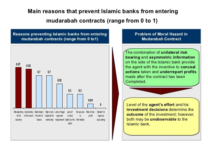 two tier mudarabah in islamic banking Two-tier mudarabah is a viable basis for islamic banking whereby islamic banks play the role of a financial intermediary it should be understood that practice of mudarabah in ifis take place in the form of two-tier or multiple mudarabah.