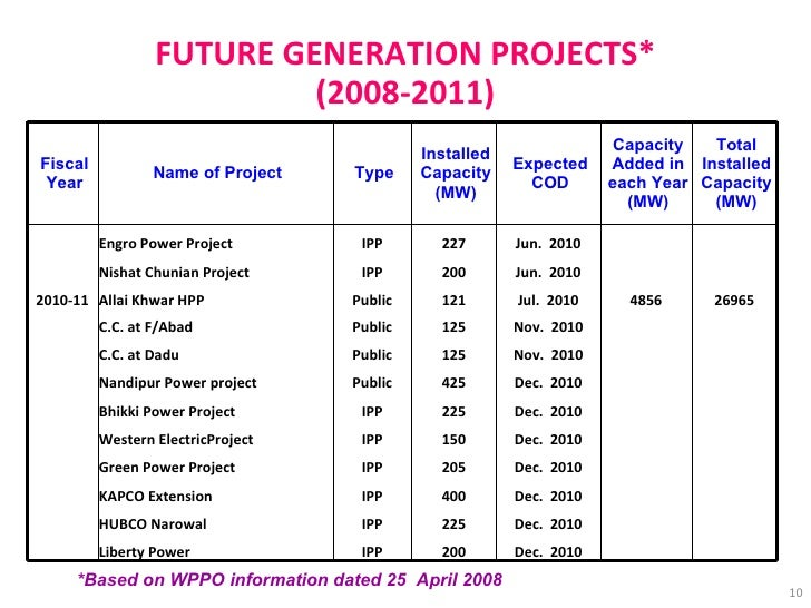 FUTURE GENERATION PROJECTS* (2008-2011) *Based on WPPO information dated 25  April 2008   Jun.  2010 227 IPP Engro Power P...