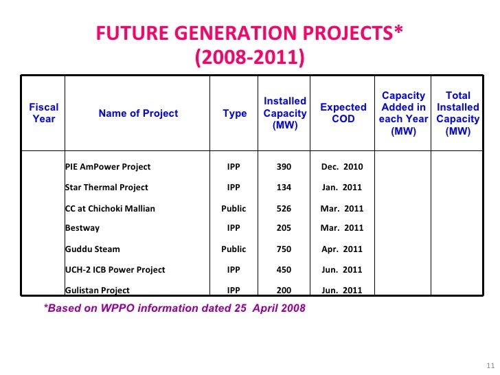 FUTURE GENERATION PROJECTS* (2008-2011) *Based on WPPO information dated 25  April 2008   Dec.  2010 390 IPP PIE AmPower P...