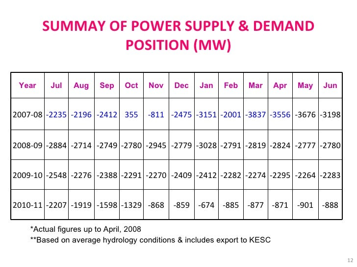 SUMMAY OF POWER SUPPLY & DEMAND POSITION (MW) *Actual figures up to April, 2008 **Based on average hydrology conditions & ...