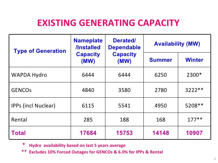 EXISTING GENERATING CAPACITY   *   Hydro  availability based on last 5 years average **  Excludes 10% Forced Outages for G...