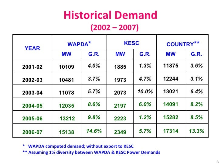 Historical Demand (2002 – 2007) *  WAPDA computed demand; without export to KESC ** Assuming 1% diversity between WAPDA & ...