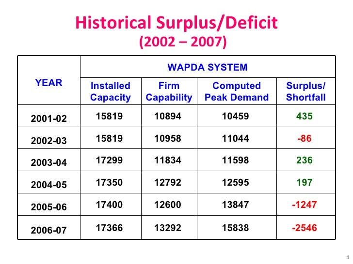 Historical Surplus/Deficit (2002 – 2007) YEAR WAPDA SYSTEM Installed Capacity Firm Capability Computed Peak Demand Surplus...