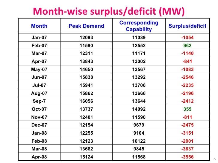Month-wise surplus/deficit (MW) -3837 9845 13682 Mar-08 -3151 9104 12255 Jan-08 -2475 9679 12154 Dec-07 -811 11590 12401 N...