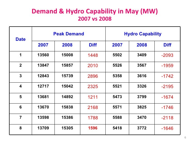 Demand & Hydro Capability in May (MW) 2007 vs 2008 -1646 -2118 -1746 -1674 -2195 -1742 -1959 -2093 Diff 5418 5588 5571 547...