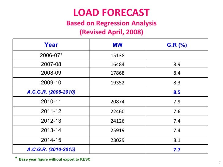 LOAD FORECAST Based on Regression Analysis (Revised April, 2008) *  Base year figure without export to KESC Year MW G.R (%...