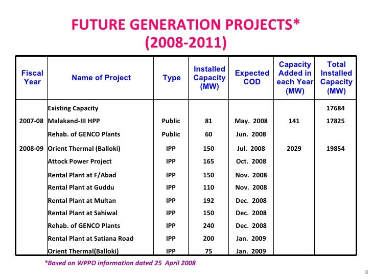 FUTURE GENERATION PROJECTS* (2008-2011) *Based on WPPO information dated 25  April 2008 Fiscal Year Name of Project Type I...
