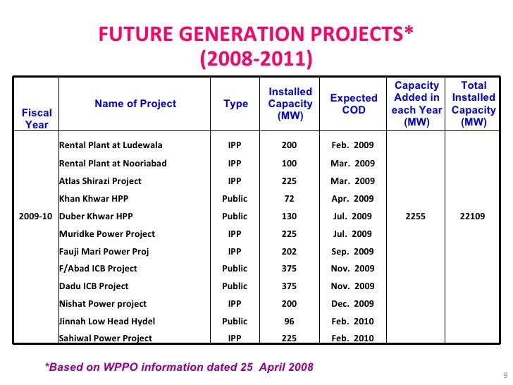 FUTURE GENERATION PROJECTS* (2008-2011) *Based on WPPO information dated 25  April 2008   IPP Public IPP Public Public IPP...