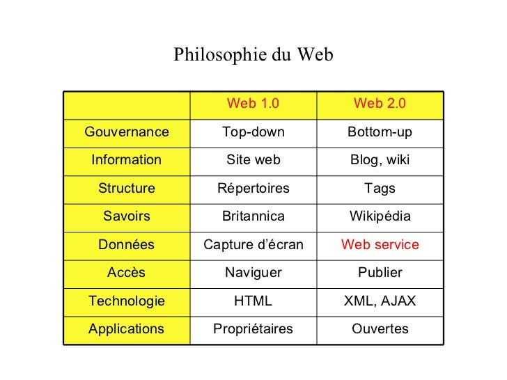 Philosophie du Web Web 1.0 Web 2.0 Gouvernance Top-down Bottom-up Information Site web Blog, wiki Structure Répertoires Ta...