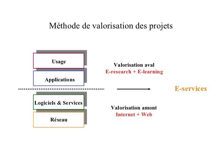 Méthode de valorisation des projets Usage Usage Service Applications Logiciel Logiciels & Services R é seau Réseau Valoris...