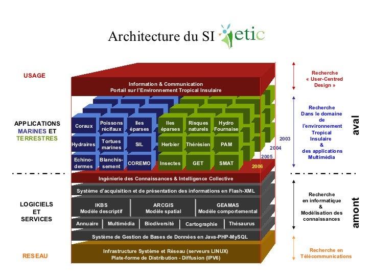 Infrastructure Système et Réseau (serveurs LINUX) Plate-forme de Distribution - Diffusion (IPV6) Recherche Dans le domaine...