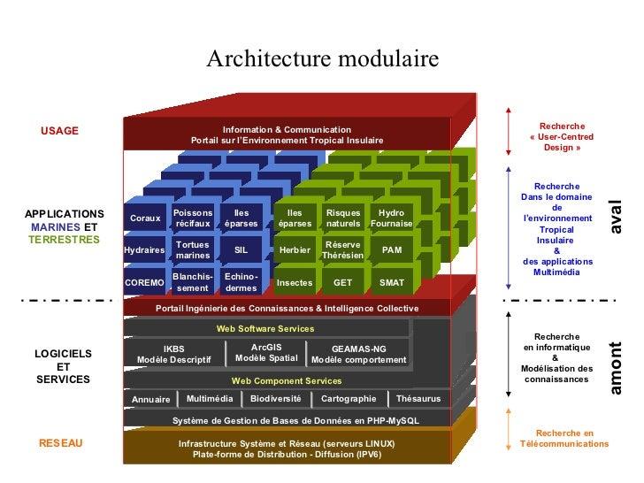 Architecture modulaire Infrastructure Système et Réseau (serveurs LINUX) Plate-forme de Distribution - Diffusion (IPV6) 20...