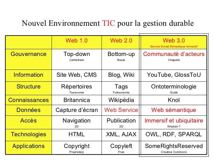 Nouvel Environnement  TIC  pour la gestion durable Web 1.0 Web 2.0 Web 3.0 Service Social Sémantique Immersif Gouvernance ...