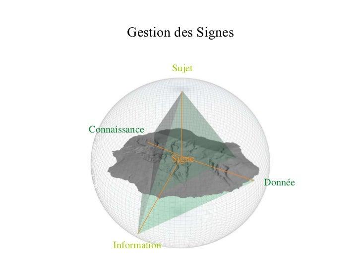 Gestion des Signes Information Connaissance Donnée Sujet Signe