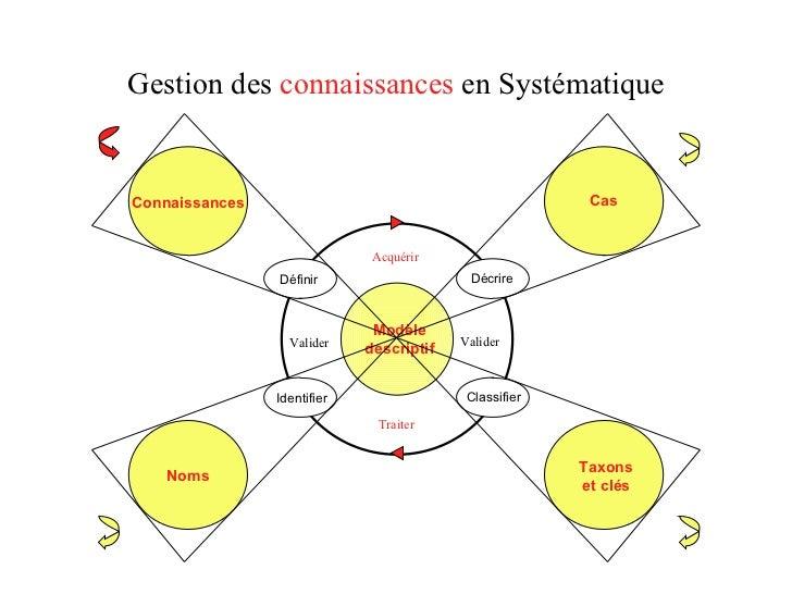 Gestion des  connaissances  en Systématique Modèle descriptif Connaissances Définir Cas Classifier Taxons et clés Noms Ide...