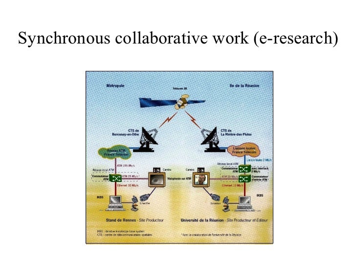 Synchronous collaborative work (e-research)