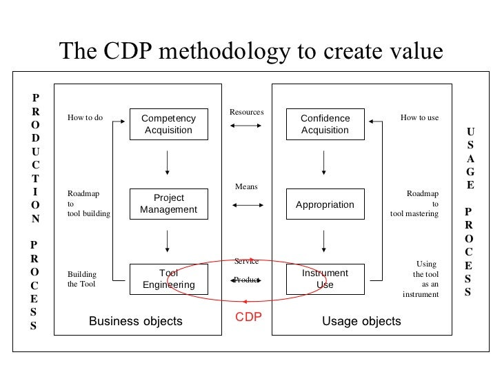 The CDP methodology to create value How to use Roadmap to tool mastering Using  the tool as an instrument Resources Means ...