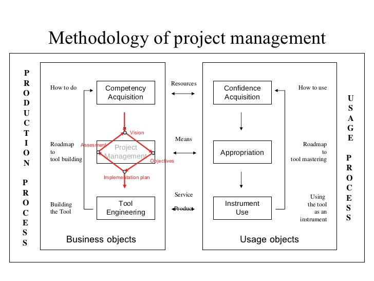 Methodology of project management How to use Roadmap to tool mastering Using  the tool as an instrument Resources Means Se...