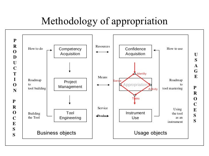 Methodology of appropriation How to use Roadmap to tool mastering Using  the tool as an instrument Resources Means Service...
