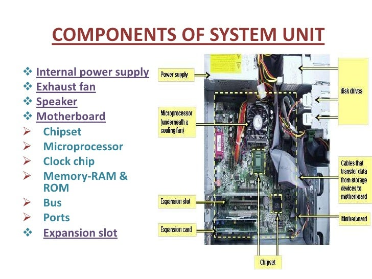 inside the system unit It is composed of 6 basic components of system unit, namely motherboard, processor, ram, hard drive, video card and power supply it is often called as cpu but it's wrong, the cpu (central processing unit) is the processor itself.