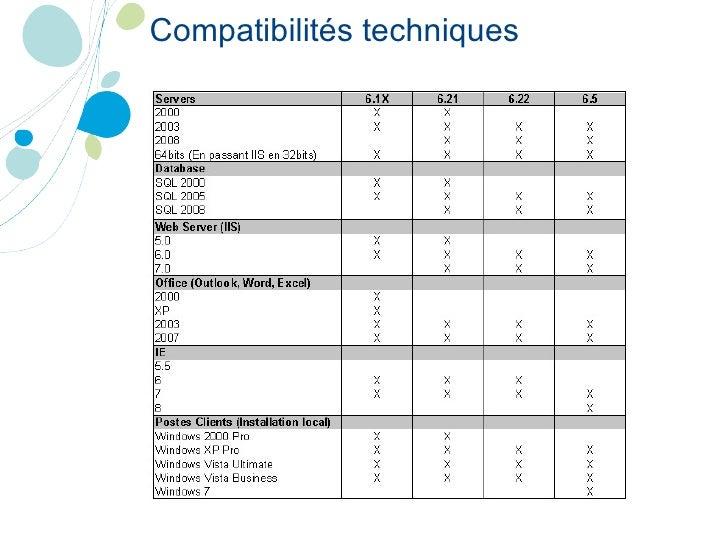 Compatibilités techniques
