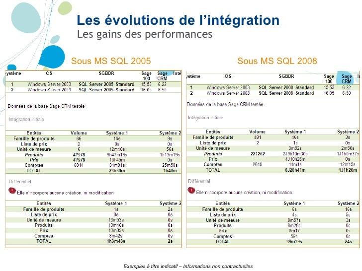 Les gains des performances Sous MS SQL 2005 Sous MS SQL 2008 Exemples à titre indicatif – Informations non contractuelles ...