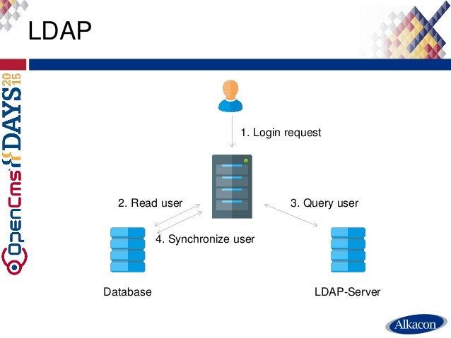 LDAP 1. Login request Database LDAP-Server 2. Read user 3. Query user 4. Synchronize user