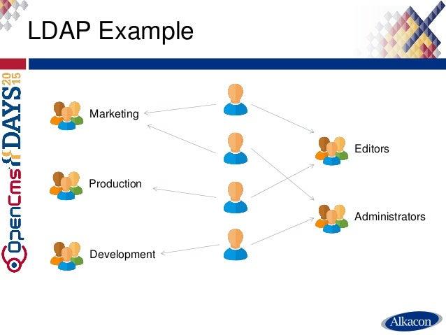 LDAP Example Production Development Editors Administrators Marketing