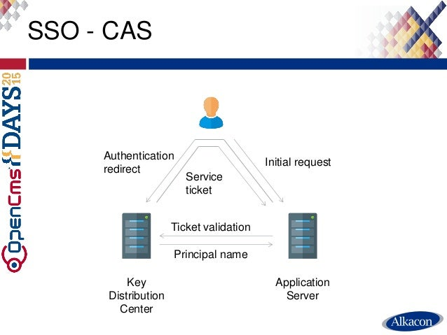 SSO - CAS Key Distribution Center Application Server Initial request Authentication redirect Service ticket Ticket validat...