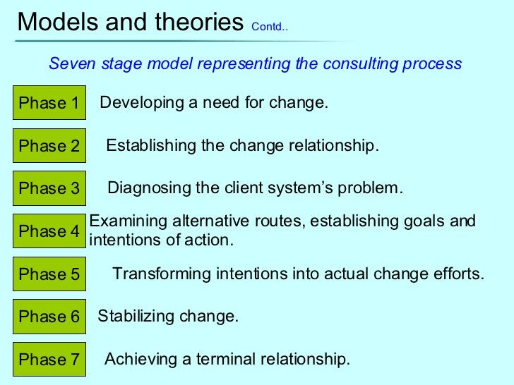 Models and theories  Contd.. Phase 1 Phase 2 Phase 7 Phase 6 Phase 5 Phase 4 Phase 3 Developing a need for change.  Establ...