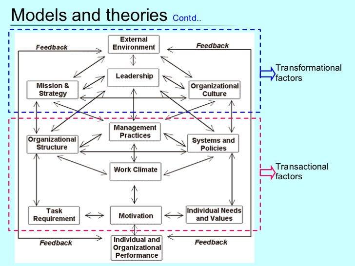 Models and theories  Contd.. Transformational factors Transactional factors