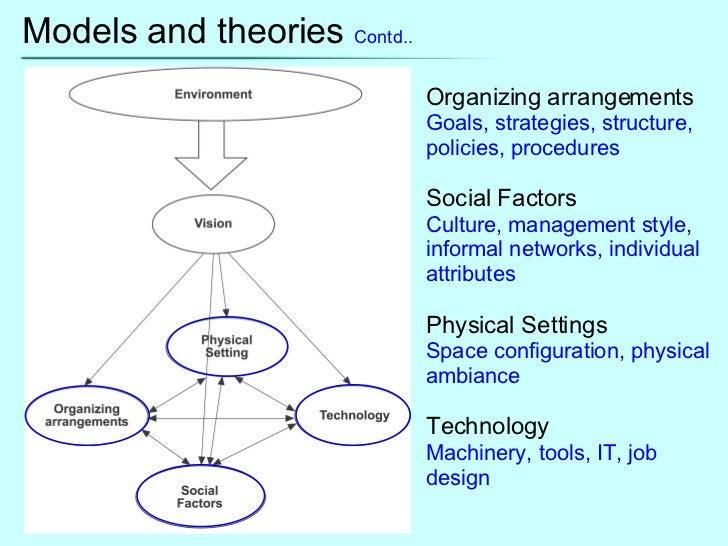 Models and theories  Contd.. Organizing arrangements Goals, strategies, structure, policies, procedures Social Factors Cul...