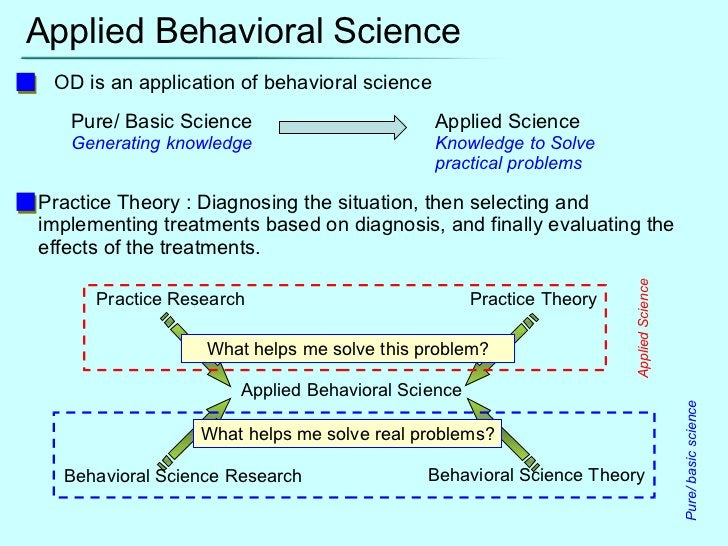 Applied Behavioral Science OD is an application of behavioral science Pure/ Basic Science  Applied Science Generating know...