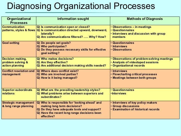 Diagnosing Organizational Processes Organizational Processes Information sought Methods of Diagnosis Communication pattern...