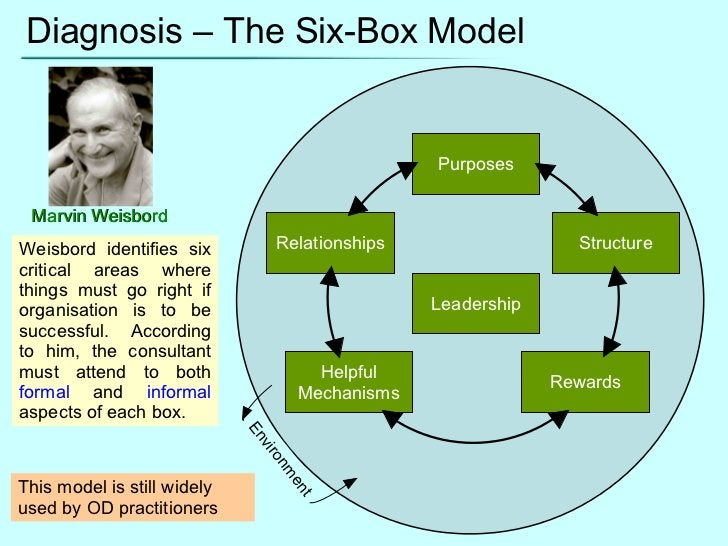 Diagnosis – The Six-Box Model Leadership Purposes Relationships Helpful Mechanisms Rewards Structure Environment Weisbord ...