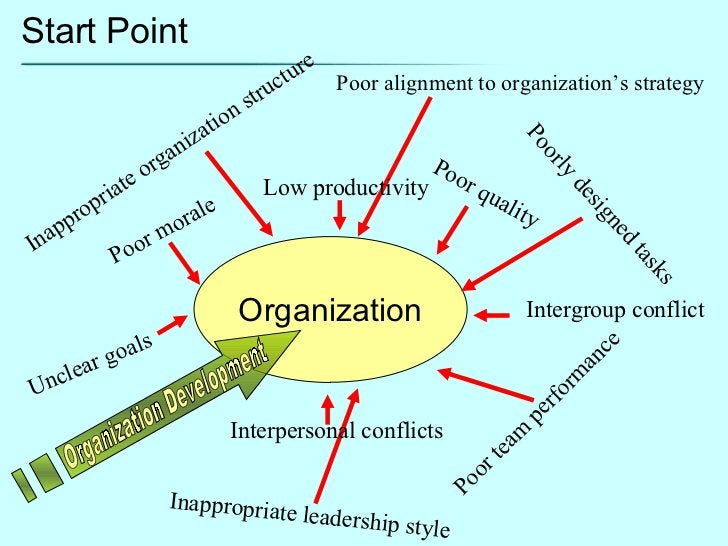 Poor morale Unclear goals Poor quality Poor team performance Intergroup conflict Organization Poorly designed tasks Inappr...