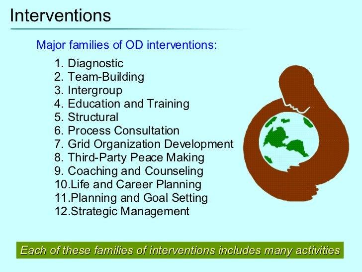 Interventions <ul><li>Major families of OD interventions: </li></ul><ul><ul><li>Diagnostic  </li></ul></ul><ul><ul><li>Tea...