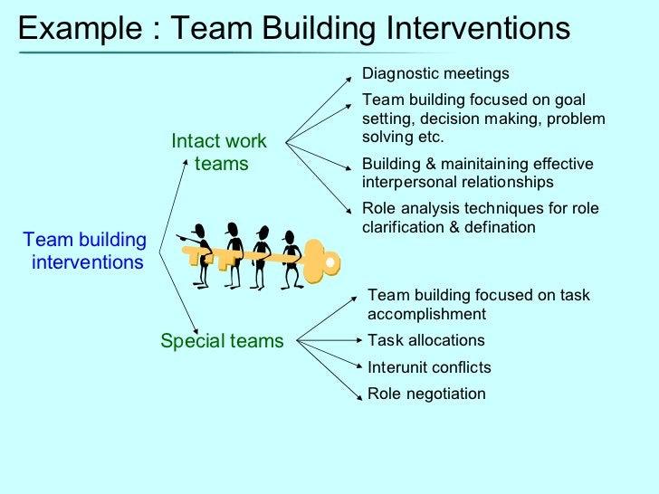 Example : Team Building Interventions Team building  interventions Intact work  teams Special teams Diagnostic meetings Te...