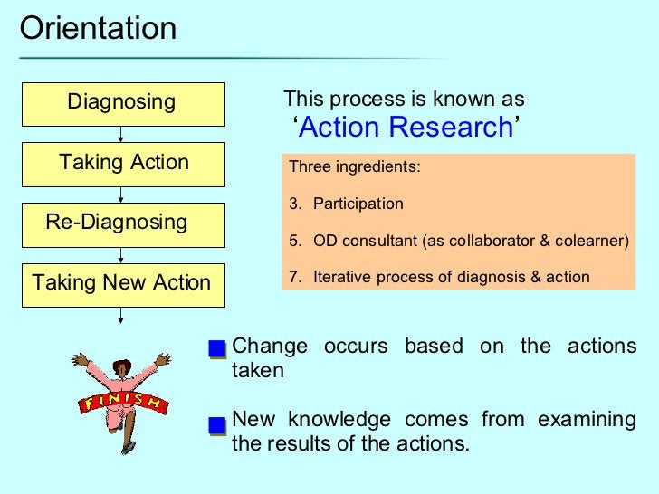 Orientation Diagnosing Taking Action Re-Diagnosing Taking New Action This process is known as  ' Action Research ' Change ...